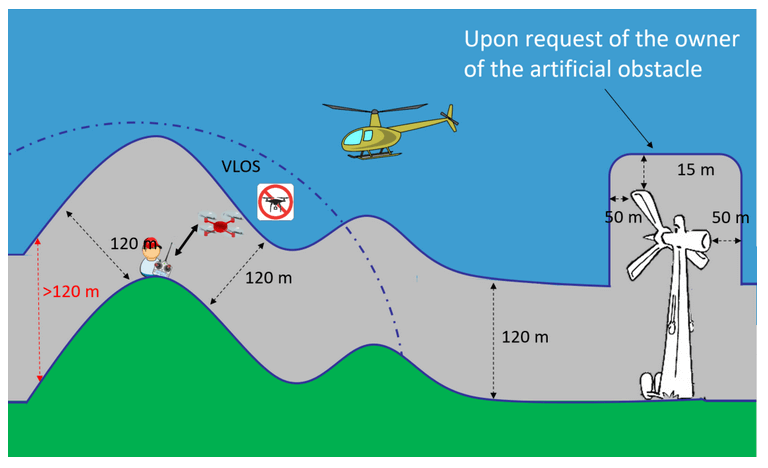 Grafika przestawiająca pułap lotu dla BSP - Kategoria otwarta A2