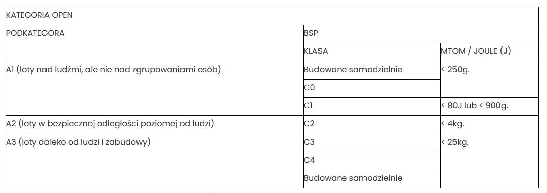 Kategoria otwarta A2