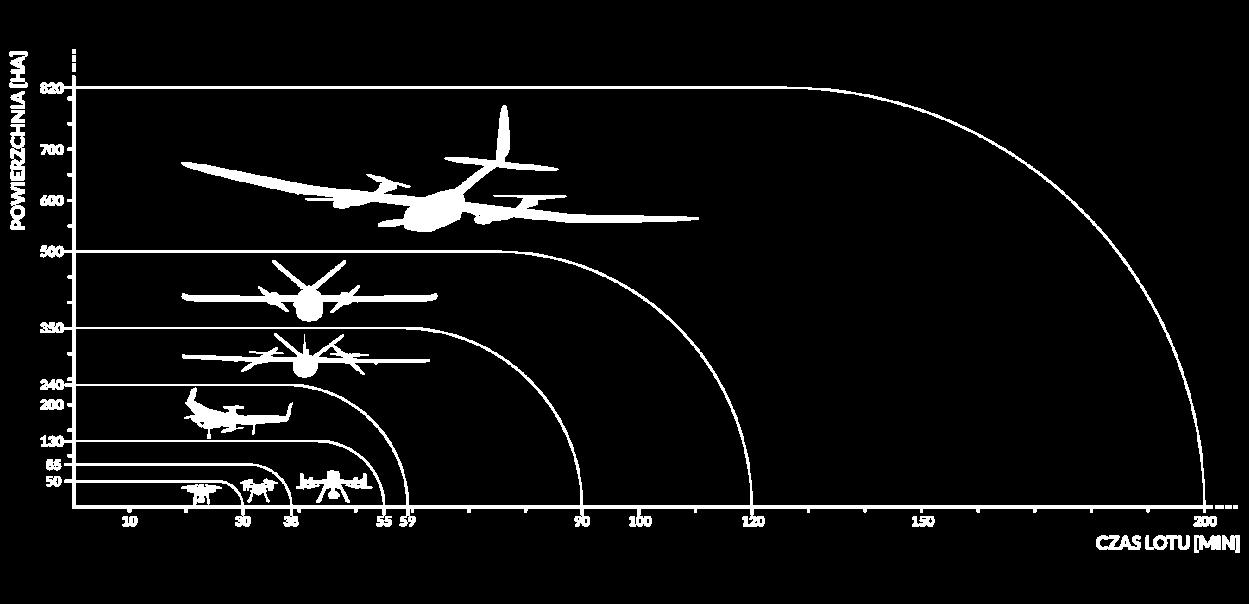 bezzałogowy samolot powietrzny ekoSKY grafika czasu lotu